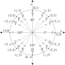 Unit Circle Sin Cos Tan Chart Unit Circle Labeled With Special Angles And Values Clipart Etc