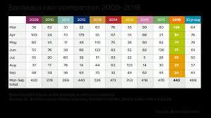 Bordeaux 2018 Yields A Devilish Year Jancisrobinson Com