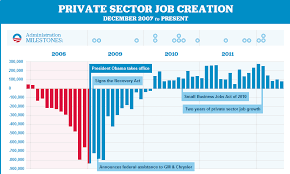 Jobs Created Since 2008 Economy Obama Campaign
