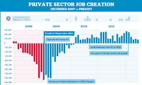 Obama Job Growth Chart Jobs Created Since 2008 Economy Obama Campaign
