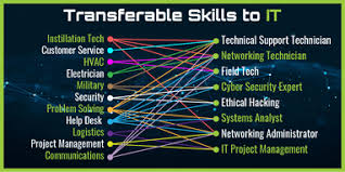 20 Soft Skills Chart 7 Tips For Getting Into It With Zero Experience Leaderquest