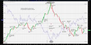 Cad Vs Usd Chart Usd Cad Setbacks Forex Crunch