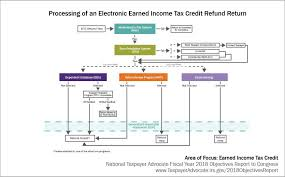 irs wage verification could be causing
