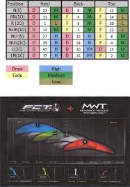 R9 Settings Chart Taylormade Mwt Configuration Chart R9 Supertri Golfwrx