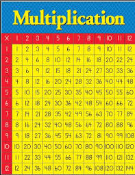 Multiplication Table Chart