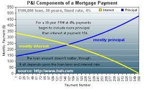Home Loan Payoff Chart When Will I Begin Paying More Principal Than Interest