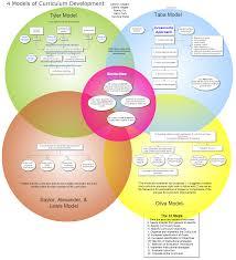 Venn Diagram Model 4 Models Of Curriculum Development Curriculum Model Teaching