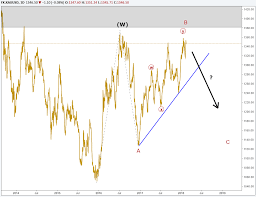 Gold Elliott Wave Charts Elliott Wave Forecast For Gold Silver And Yen Paint