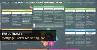 Advertising Plan New Mortgage Broker Marketing Plan The ULTIMATE Downloadable Edition