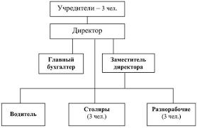 Анализ результативности системного менеджмента предприятия  Организационная структура управления ООО ЮМА представлена на рисунке 1