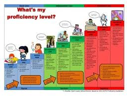 Actfl Chart Whats My Proficiency Level Learning Spanish