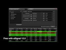 Esignal Charts Esignal Video Tutorials
