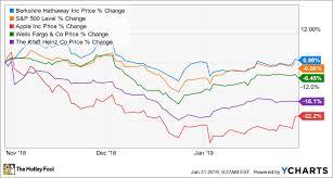 Is Berkshire Hathaway A Buy The Motley Fool