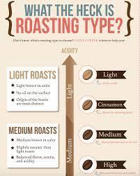 Ethiopia coffees can taste like rubber if you roast too dark. Snippets Dark Roast Vs Light Roast And Altitude