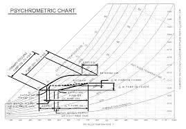 Sensible Heat Ratio Psychrometric Chart Tricoil Performance