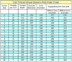 Wood Screw Drill Bit Chart Lag Bolt Size Chart Bedowntowndaytona Com