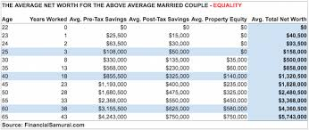 average monthly expenses college student the average net worth for the above average married couple