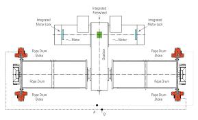 Hoist Drum Design Malmedie Launches New Hoist System Arrangement For Sts