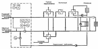 Правила учета тепловой энергии и теплоносителя Принципиальная схема размещения точек измерения количества тепловой энергии и массы объема теплоносителя только в подающем трубопроводе тепловой сети