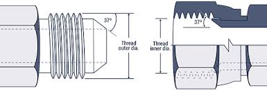Hydraulic Fitting Type Chart Hydraulic Fitting Thread Chart Hydraulics Direct