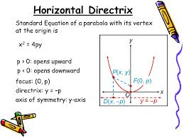 horizontal directrix standard equation of a parabola with its vertex at the origin is x y