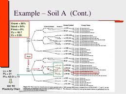 Class 3 B Soil Classification Geotechnical Engineering