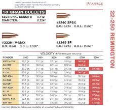 22 250 ballistics chart hornady