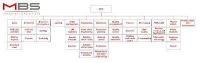 Organization Chart For Engineering Company Organization Structure Memaar Building Systems