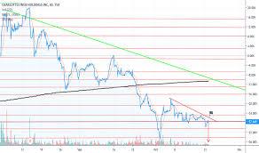 Charlotte S Web Stock Chart Cweb Stock Price And Chart Tsx Cweb Tradingview