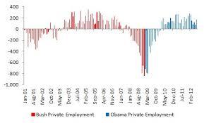 Bush Vs Obama Unemployment July 2012 Jobs Data