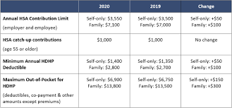 2019 Hsa Contribution Limits Chart Health Savings Account Requirements And Limits For 2020