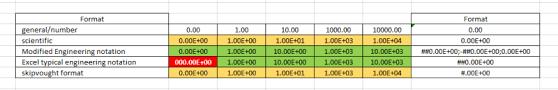 Formatting Engineering Notation In Excel Engineering