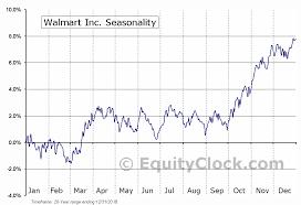 Walmart Time Clock Chart Walmart Inc Nyse Wmt Seasonal Chart Equity Clock