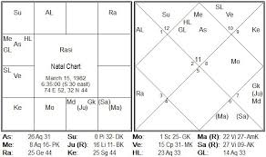 Past Life Astrology Decoding Destiny Karma Past Birth