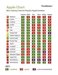 Types Of Apples Chart Which Apple Should I Use This Rd Eats