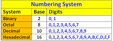Decimal Binary Conversion Chart Table Hexadecimal To Decimal Binary Octal Converter