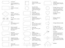 Flowchart Design Flowchart Symbols Shapes Stencils And
