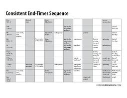 Consistent End Times Sequence Chart Exploreprewrath Com