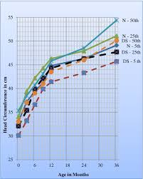 Figure 3 From Growth Charts For Indian Boys 0 36 Months
