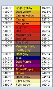 Steel Heat Color Temperature Chart Temperature Chart