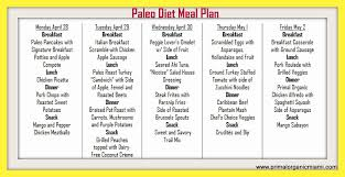Paleo Chart Paleo Diet Chart India Paleo Diet Is Typically Based On Th