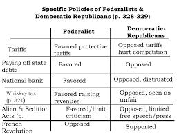 Abundant Federalist And Republicans Federalists Versus