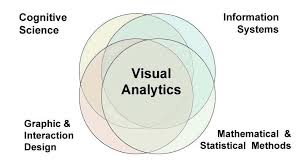 Visual Analytics Visual Analytics Key Attributes Scope And Advantages