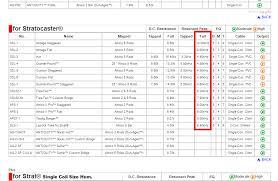 Humbucker Resistance Chart Alnico 2 Vs 3 Vs 4 Vs 5