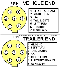 seven pin wiring diagram wirdig pin trailer plug wiring diagram likewise 7 pin trailer wiring diagram