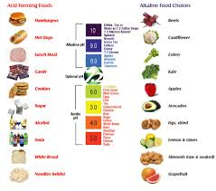 Acid Alkaline Balance Diet Chart Pin On Nutrition