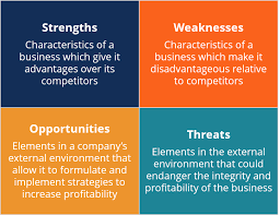 Swot Model Swot Analysis Learn How To Conduct A Swot Analysis