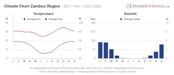 Weather Vs Climate Chart Zambezi Region Caprivi Strip Weather Climate Climate