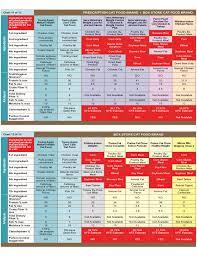 Food Comparison Chart Prescription Cat Food Comparison Chart Free Download