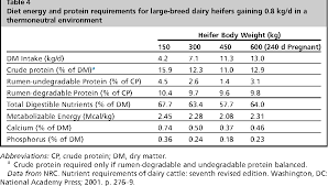 Dairy Heifer Growth Chart Figure 1 From Dairy Heifer Development And Nutrition